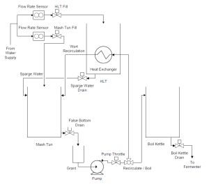 CNC Beer - Flow Diagram
